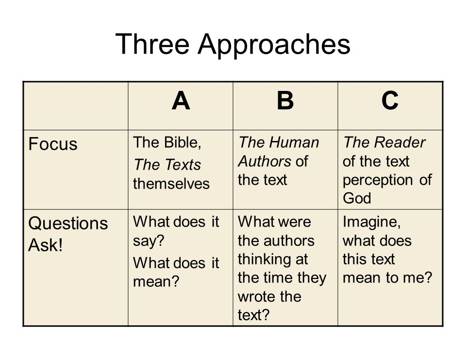 Three Approaches ABC Focus The Bible, The Texts themselves The Human Authors of the text The Reader of the text perception of God Questions Ask.