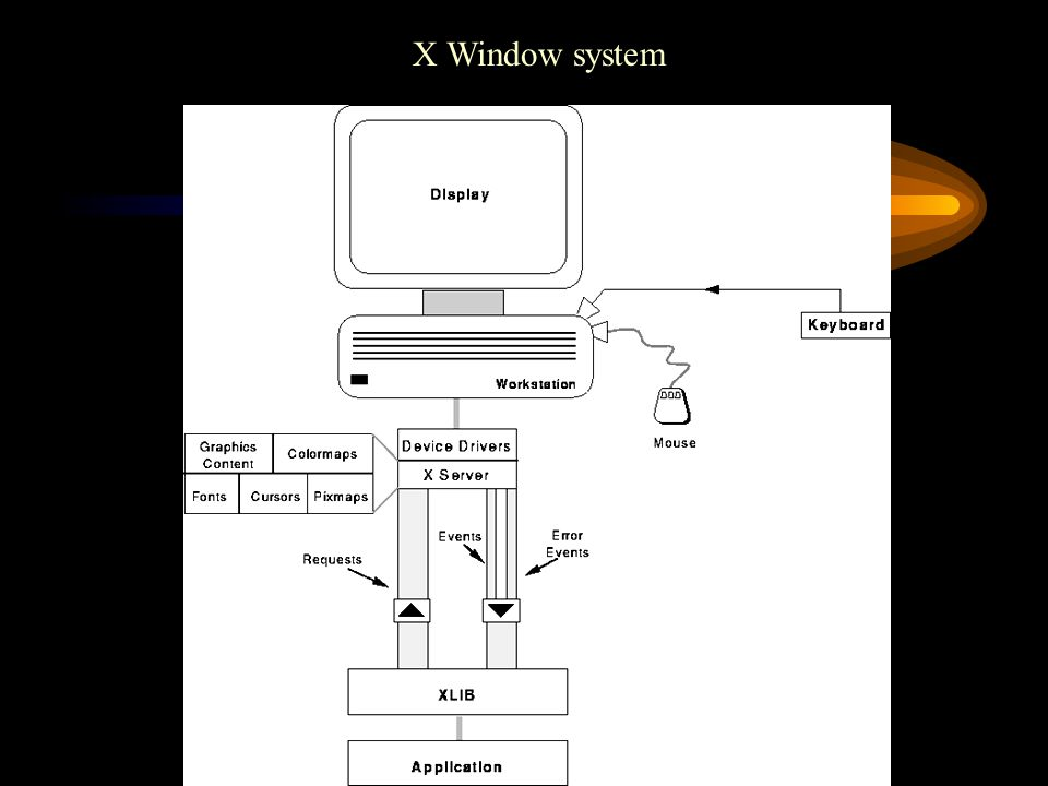 Host Authentication Using xhost (display,add,move) Benfit: The xhost access control mechanism is certainly easy to use.