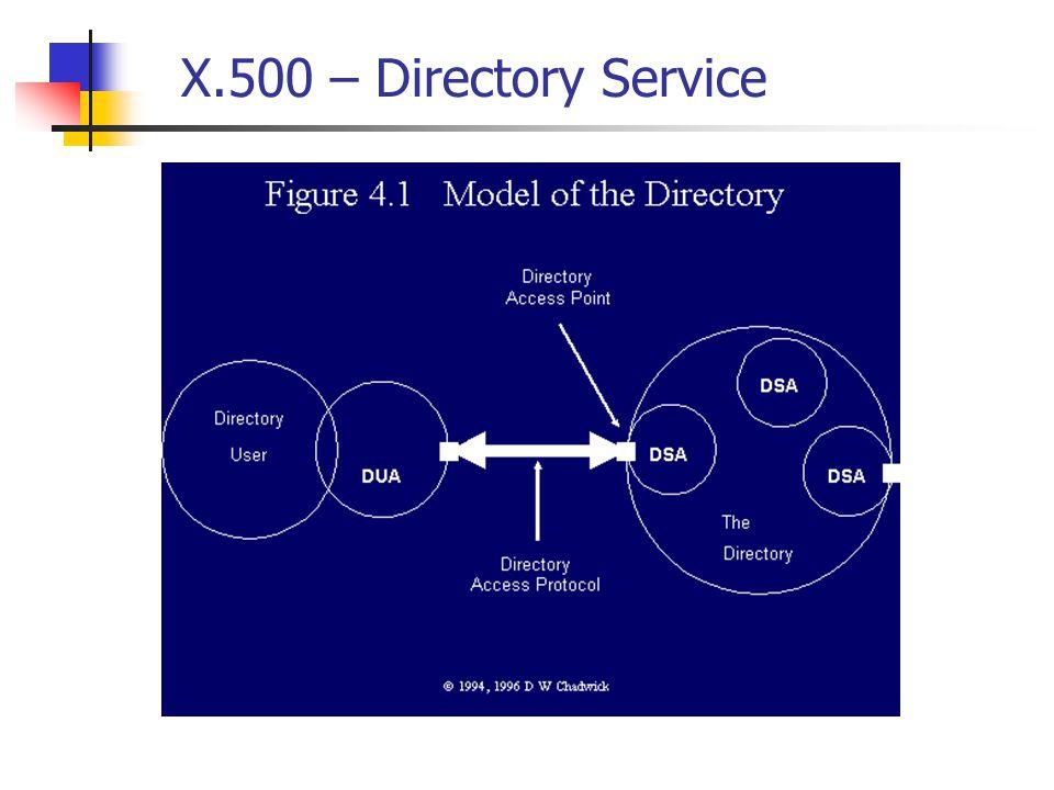 X.500 – Directory Service