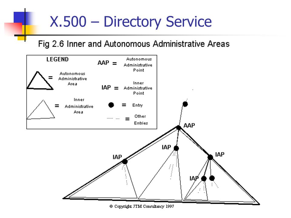X.500 – Examples  InterNIC organization that supervises domain name registration in the U.S.