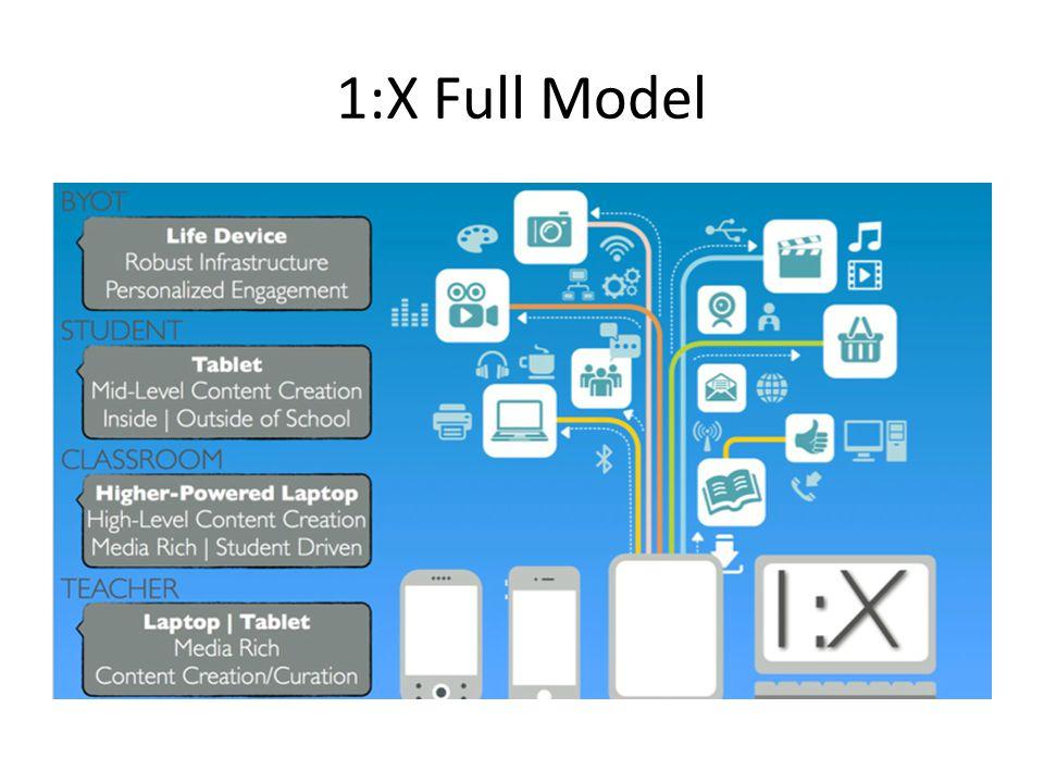 1:X Full Model