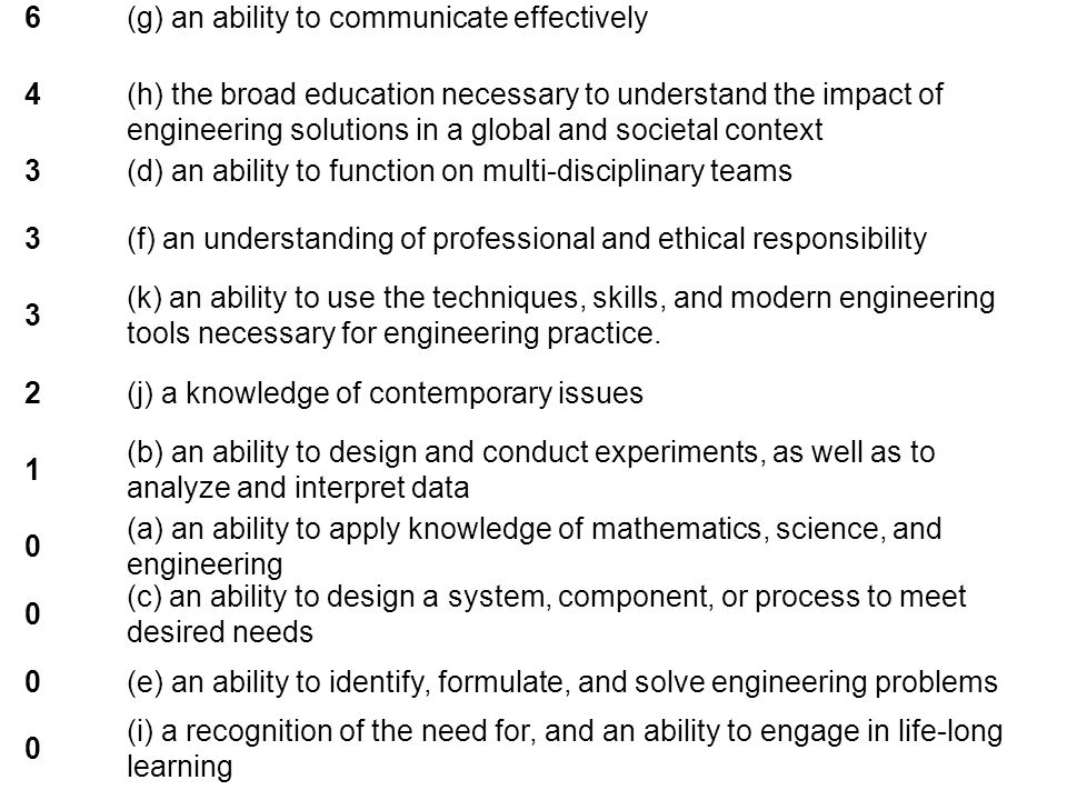 (a) an ability to apply knowledge of mathematics, science, and engineering (b) an ability to design and conduct experiments, as well as to analyze and interpret data (c) an ability to design a system, component, or process to meet desired needs (d) an ability to function on multi-disciplinary teams (e) an ability to identify, formulate, and solve engineering problems (f) an understanding of professional and ethical responsibility (g) an ability to communicate effectively (h) the broad education necessary to understand the impact of engineering solutions in a global and societal context (i) a recognition of the need for, and an ability to engage in life- long learning (j) a knowledge of contemporary issues (k) an ability to use the techniques, skills, and modern engineering tools necessary for engineering practice.
