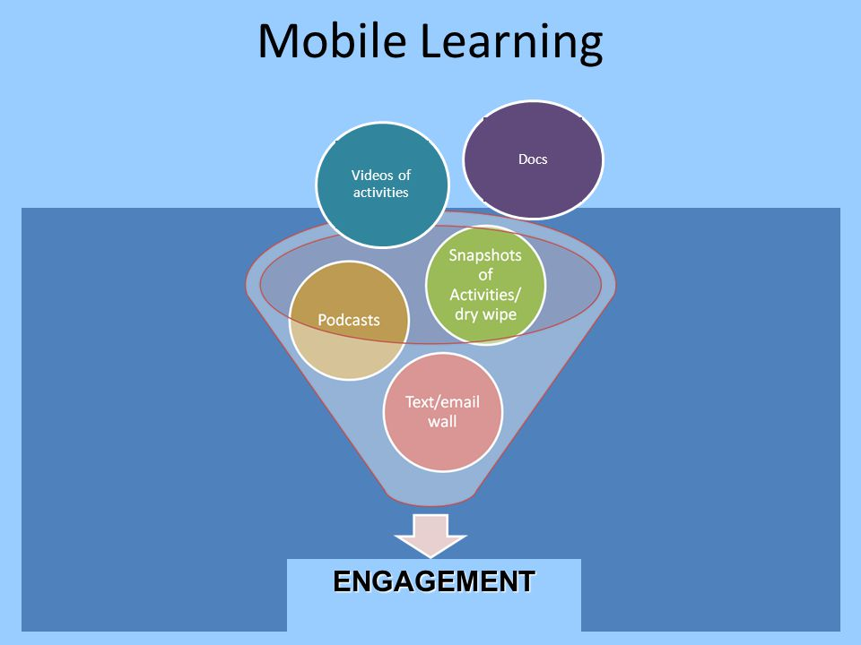 Mobile Learning Videos of activities Docs ENGAGEMENT