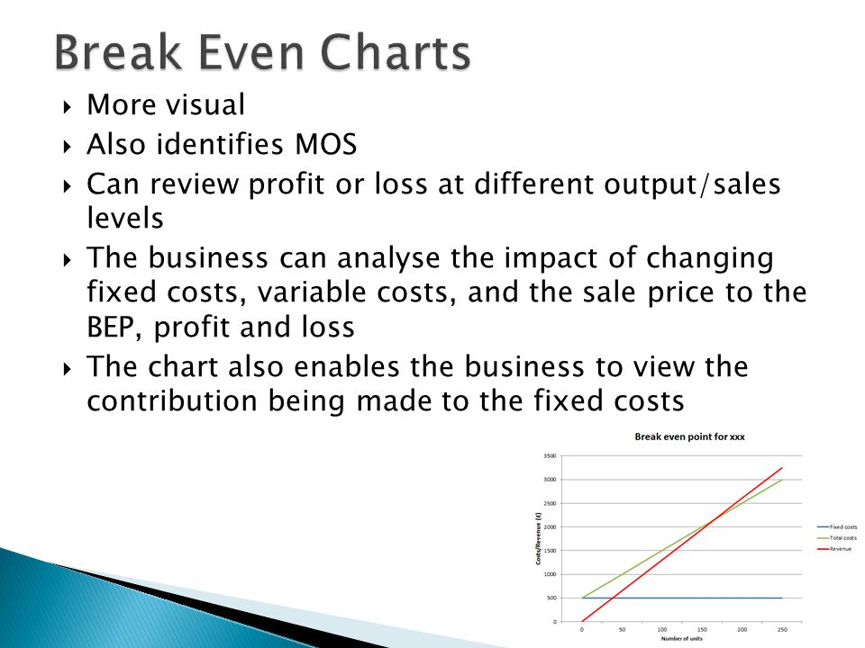  More visual  Also identifies MOS  Can review profit or loss at different output/sales levels  The business can analyse the impact of changing fixed costs, variable costs, and the sale price to the BEP, profit and loss  The chart also enables the business to view the contribution being made to the fixed costs