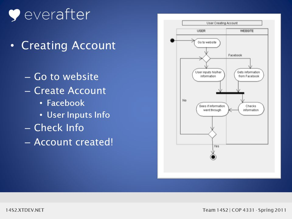 14S2.XTDEV.NET Team 14S2 | COP 4331 - Spring 2011 Creating Account – Go to website – Create Account Facebook User Inputs Info – Check Info – Account created!