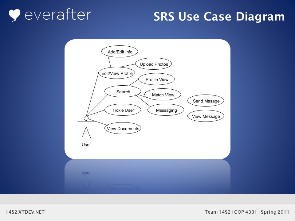 14S2.XTDEV.NET Team 14S2 | COP 4331 - Spring 2011 SRS Use Case Diagram