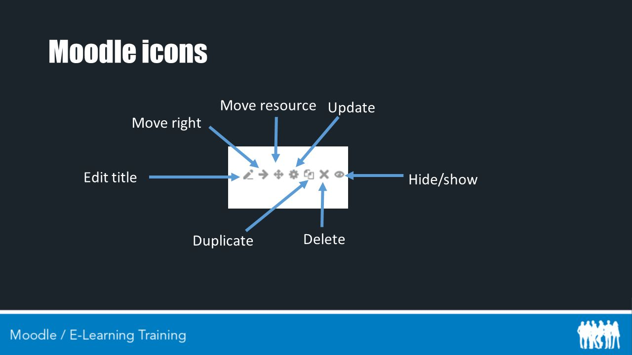 Moodle icons Edit title Delete Update Duplicate Move resource Move right Hide/show