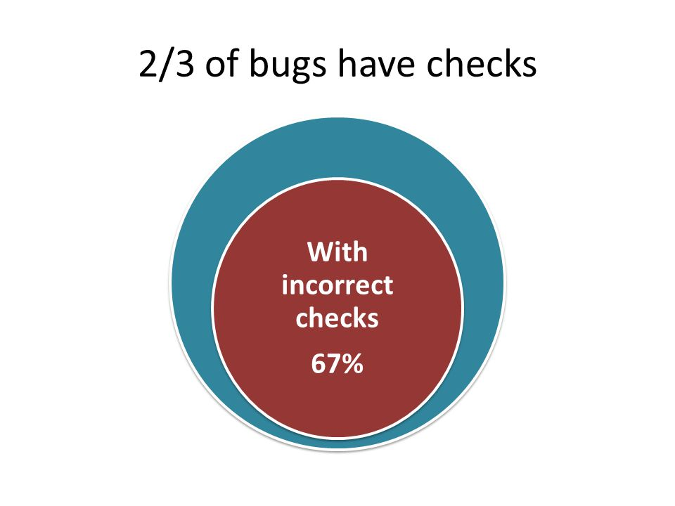 2/3 of bugs have checks With incorrect checks 67%