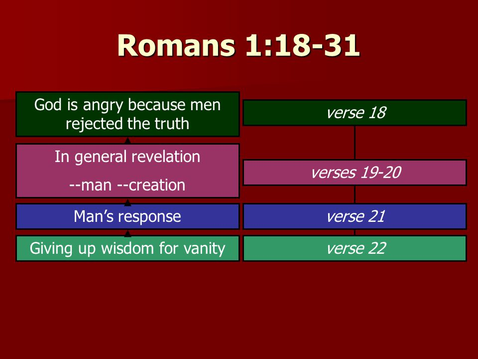 Romans 1:18-31 God is angry because men rejected the truth In general revelation --man --creation Man's response Giving up wisdom for vanity verse 18 verses 19-20 verse 21 verse 22