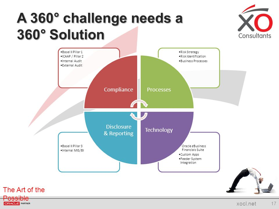The Art of the Possible A 360° challenge needs a 360° Solution 17 xocl.net Oracle eBusiness Financials Suite Custom Apps Feeder System Integration Bas