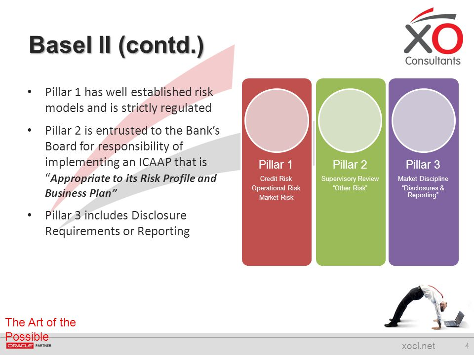 The Art of the Possible 3 types of risk considered Limited models available for risk assessment Regulation requires specific allocation of capital reserves against quantified risk Basel II - Pillar 1 5 xocl.net Credit Standardised Foundation IRB Advanced IRB Operational Standardised BIA AMA Market VAR