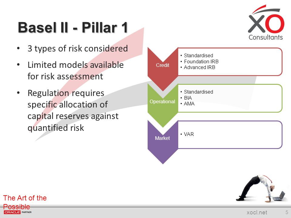 The Art of the Possible Pillar 2 is intended to identify and allocate capital against all risks not previously considered within Pillar 1 Basel II – Pillar 2 6 xocl.net Risk Liquidity Insurance ConcentrationResidual Securitisation BusinessInterest Rate Pension Obligation Other