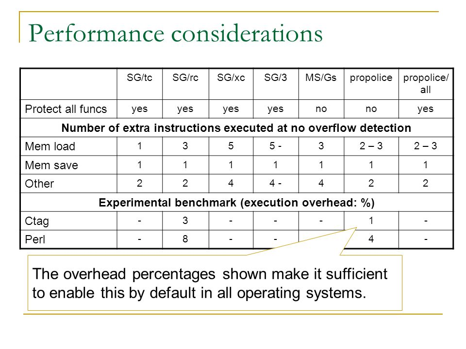Performance considerations SG/tcSG/rcSG/xcSG/3MS/Gspropolicepropolice/ all Protect all funcs yes no yes Number of extra instructions executed at no overflow detection Mem load 1355 -32 – 3 Mem save 1111111 Other 2244 -422 Experimental benchmark (execution overhead: %) Ctag -3---1- Perl -8---4- The overhead percentages shown make it sufficient to enable this by default in all operating systems.