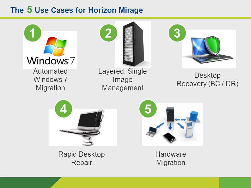 The 5 Use Cases for Horizon Mirage Layered, Single Image Management 13 45 Automated Windows 7 Migration Desktop Recovery (BC / DR) Rapid Desktop Repair Hardware Migration 2 Windows XP 'Safety Net' 6