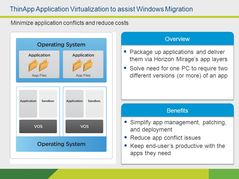 Overview Benefits  Simplify app management, patching, and deployment  Reduce app conflict issues  Keep end-user's productive with the apps they need Minimize application conflicts and reduce costs  Package up applications and deliver them via Horizon Mirage's app layers  Solve need for one PC to require two different versions (or more) of an app ThinApp Application Virtualization to assist Windows Migration