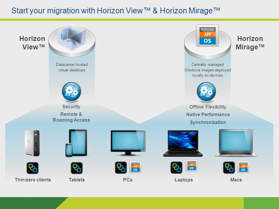 Centrally managed Windows images deployed locally on devices Datacenter hosted virtual desktops Horizon View™ Horizon Mirage™ Security Remote & Roaming Access Offline Flexibility Native Performance Synchronization Start your migration with Horizon View™ & Horizon Mirage™ Thin/zero clientsTabletsPCsLaptopsMacs