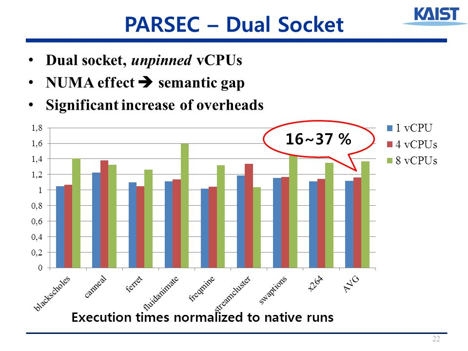 PARSEC – Dual Socket Dual socket, unpinned vCPUs NUMA effect  semantic gap Significant increase of overheads 22 16~37 % Execution times normalized to native runs