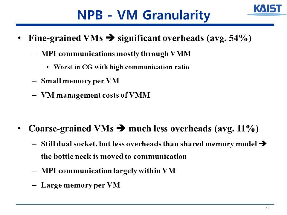 NPB - VM Granularity Fine-grained VMs  significant overheads (avg.