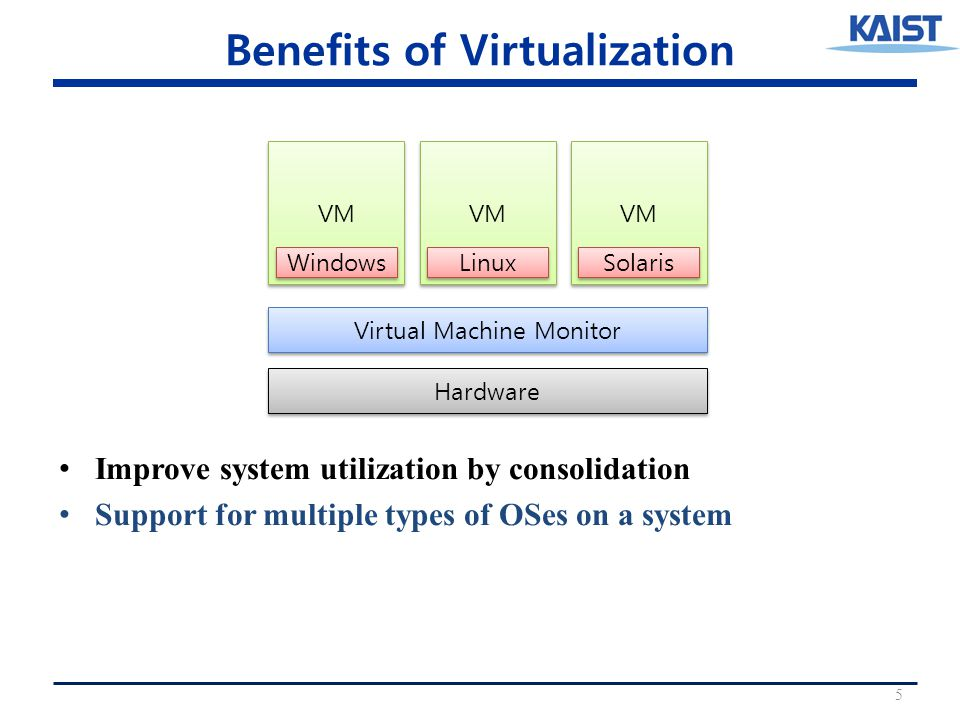 Benefits of Virtualization 5 Hardware Virtual Machine Monitor VM Windows VM Linux VM Solaris Improve system utilization by consolidation Support for multiple types of OSes on a system