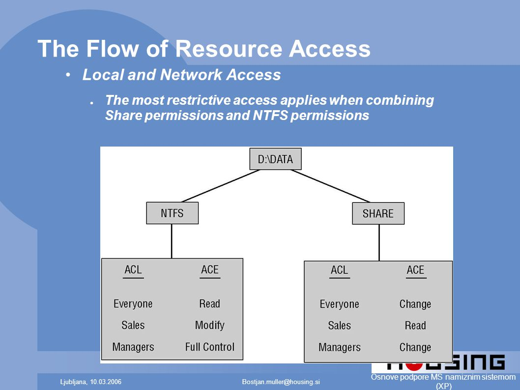 Bostjan.muller@housing.siLjubljana, 10.03.2006 Osnove podpore MS namiznim sistemom (XP) The Flow of Resource Access Local and Network Access ● The most restrictive access applies when combining Share permissions and NTFS permissions