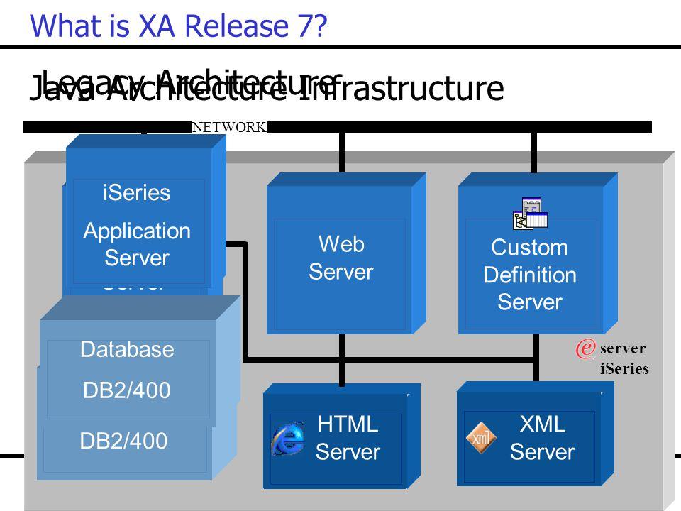 What is XA Release 7? Java Architecture Infrastructure NETWORK server iSeries Application Server Web Server Custom Definition Server Database DB2/400