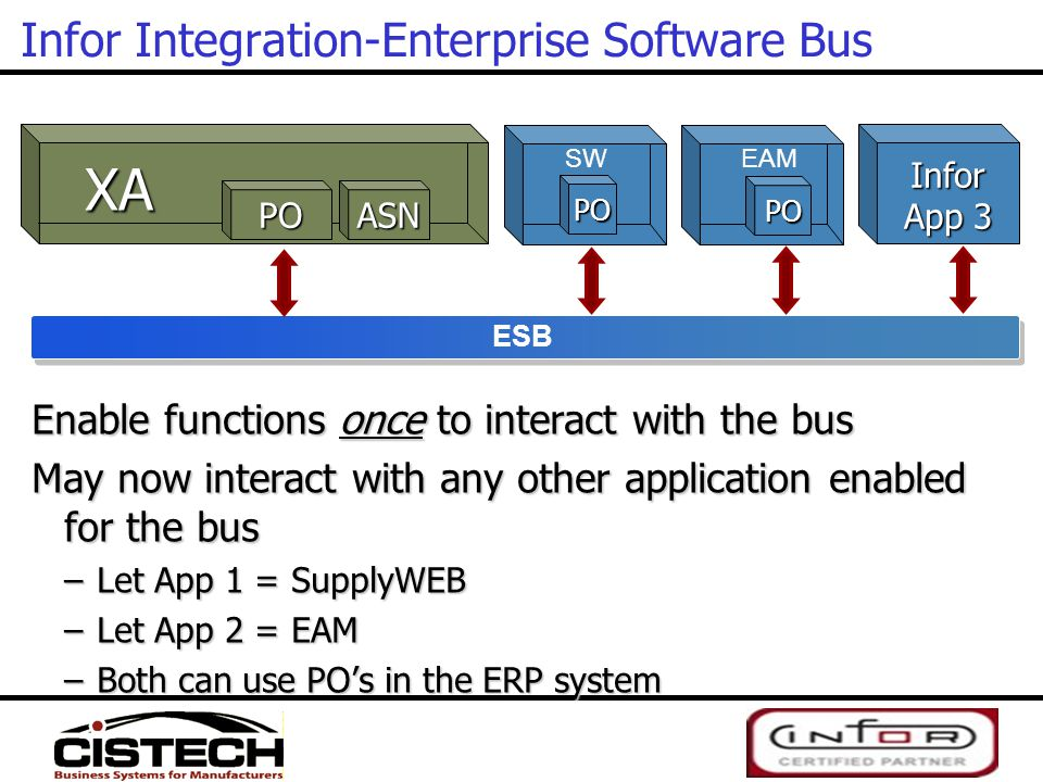 Infor App 2 PO Infor ERP Infor ERP Infor Integration-Enterprise Software Bus Enable functions once to interact with the bus May now interact with any