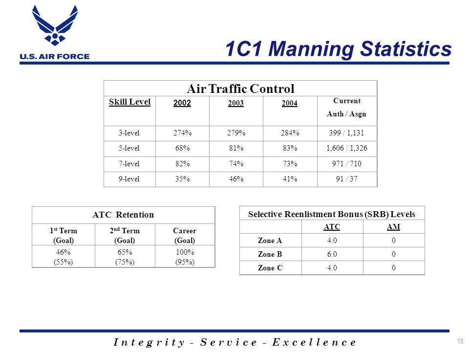 I n t e g r i t y - S e r v i c e - E x c e l l e n c e 16 1C1 Manning Statistics Air Traffic Control Skill Level 2002 20032004 Current Auth / Asgn 3-