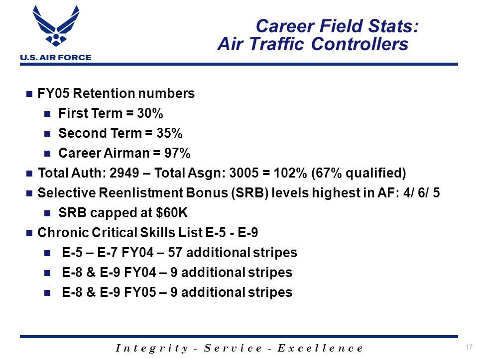 I n t e g r i t y - S e r v i c e - E x c e l l e n c e 17 Career Field Stats: Air Traffic Controllers FY05 Retention numbers First Term = 30% Second