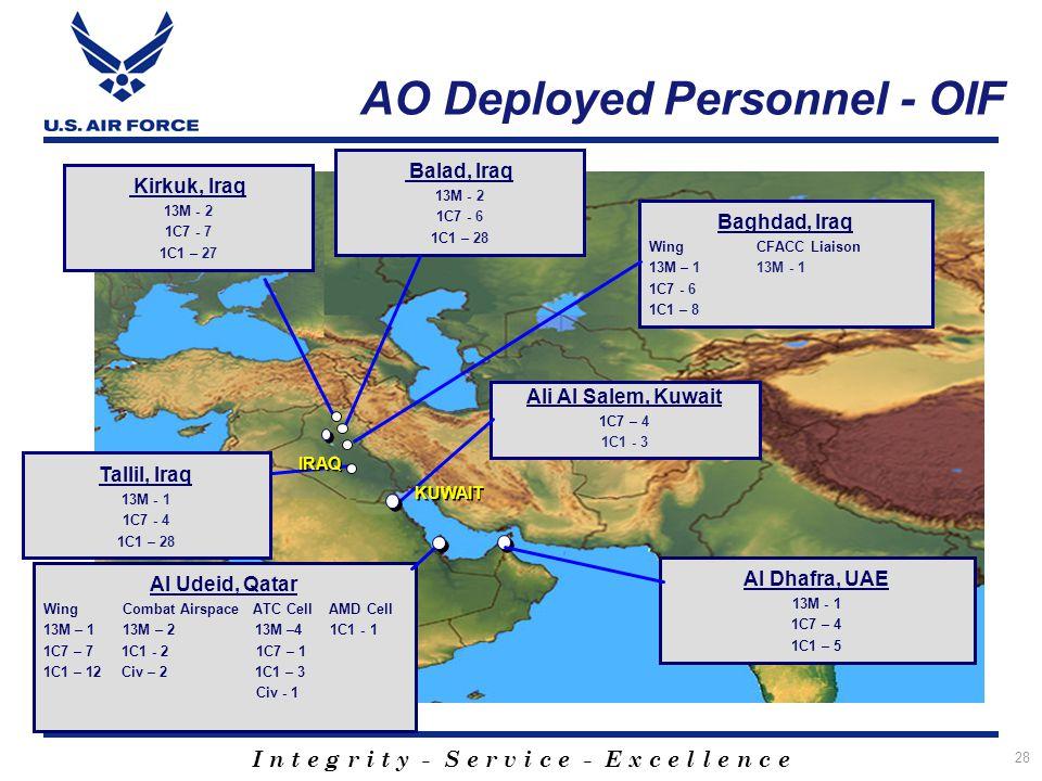 I n t e g r i t y - S e r v i c e - E x c e l l e n c e 28 AO Deployed Personnel - OIF Tallil, Iraq 13M - 1 1C7 - 4 1C1 – 28 Baghdad, Iraq Wing CFACC