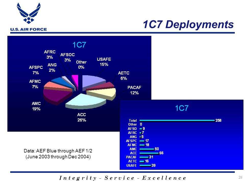I n t e g r i t y - S e r v i c e - E x c e l l e n c e 29 1C7 Deployments Data: AEF Blue through AEF 1/2 (June 2003 through Dec 2004)