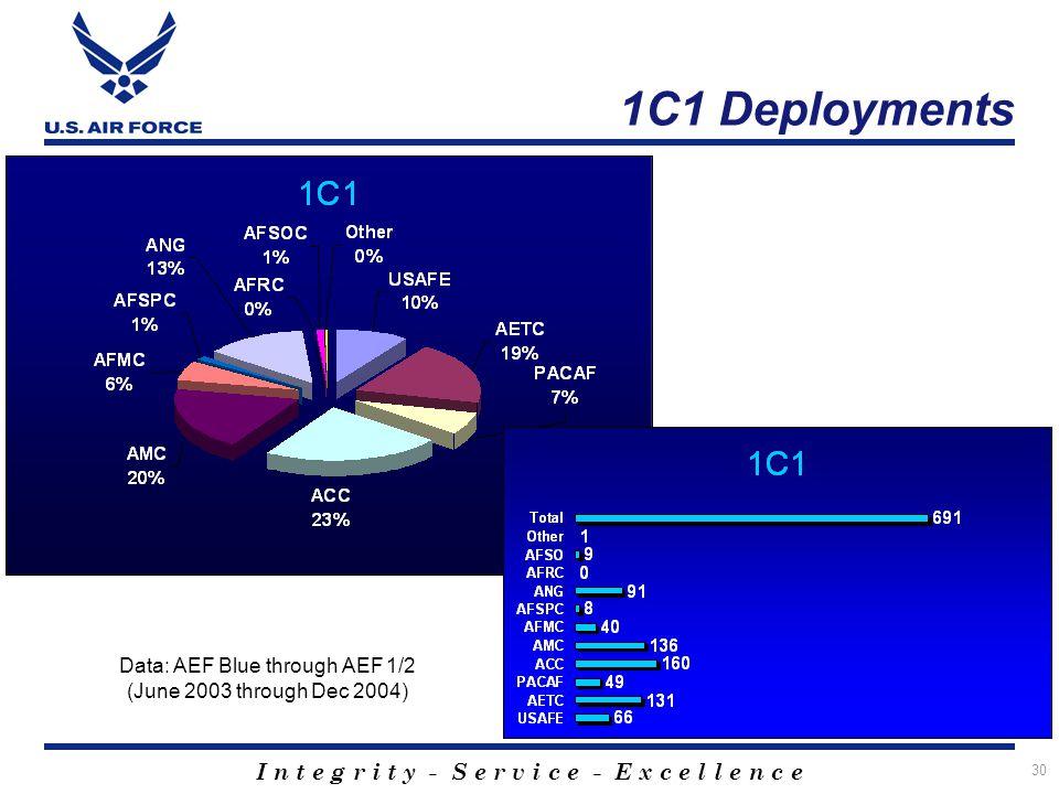 I n t e g r i t y - S e r v i c e - E x c e l l e n c e 30 1C1 Deployments Data: AEF Blue through AEF 1/2 (June 2003 through Dec 2004)