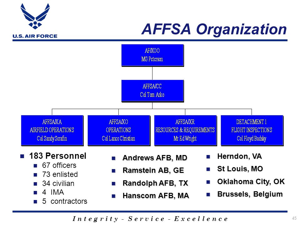 I n t e g r i t y - S e r v i c e - E x c e l l e n c e 45 AFFSA Organization Det 2 FAA Reps 183 Personnel 67 officers 73 enlisted 34 civilian 4 IMA 5