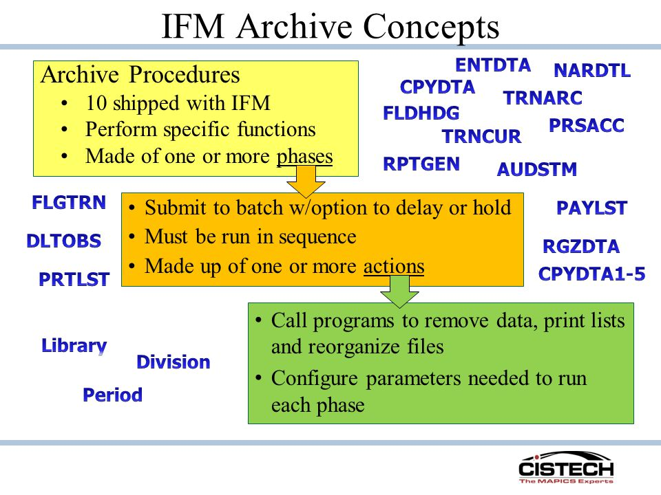 Archive Procedures 10 shipped with IFM Perform specific functions Made of one or more phases Submit to batch w/option to delay or hold Must be run in sequence Made up of one or more actions Call programs to remove data, print lists and reorganize files Configure parameters needed to run each phase
