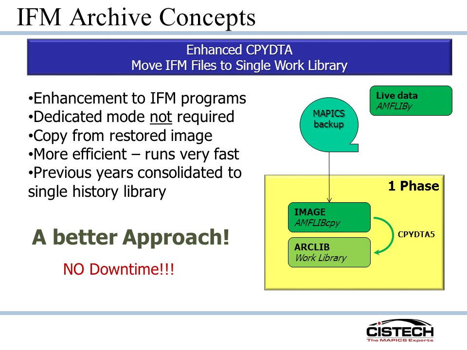 1 Phase 1 Phase IFM Archive Concepts Enhanced CPYDTA Move IFM Files to Single Work Library IMAGE AMFLIBcpy ARCLIB Work Library CPYDTA5 Enhancement to IFM programs Dedicated mode not required Copy from restored image More efficient – runs very fast Previous years consolidated to single history library A better Approach.