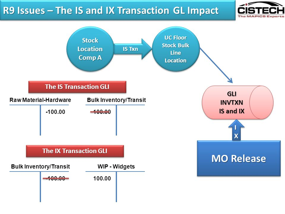 R9 Issues – The IS and IX Transaction GL Impact StockLocation Comp A StockLocation UC Floor Stock Bulk Line Location UC Floor Stock Bulk Line Location