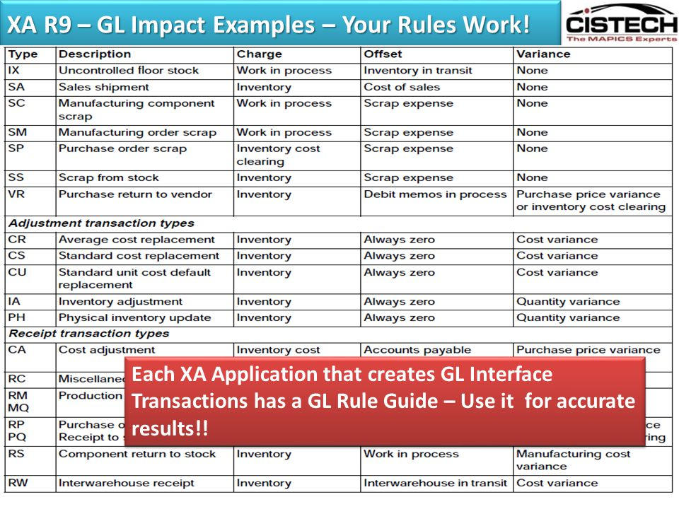 XA R9 – GL Impact Examples – Your Rules Work! Raw Material - SteelUn-Invoiced Receipts RP, PQ Transactions RM, MQ Transactions Finished GoodsWork-in-P