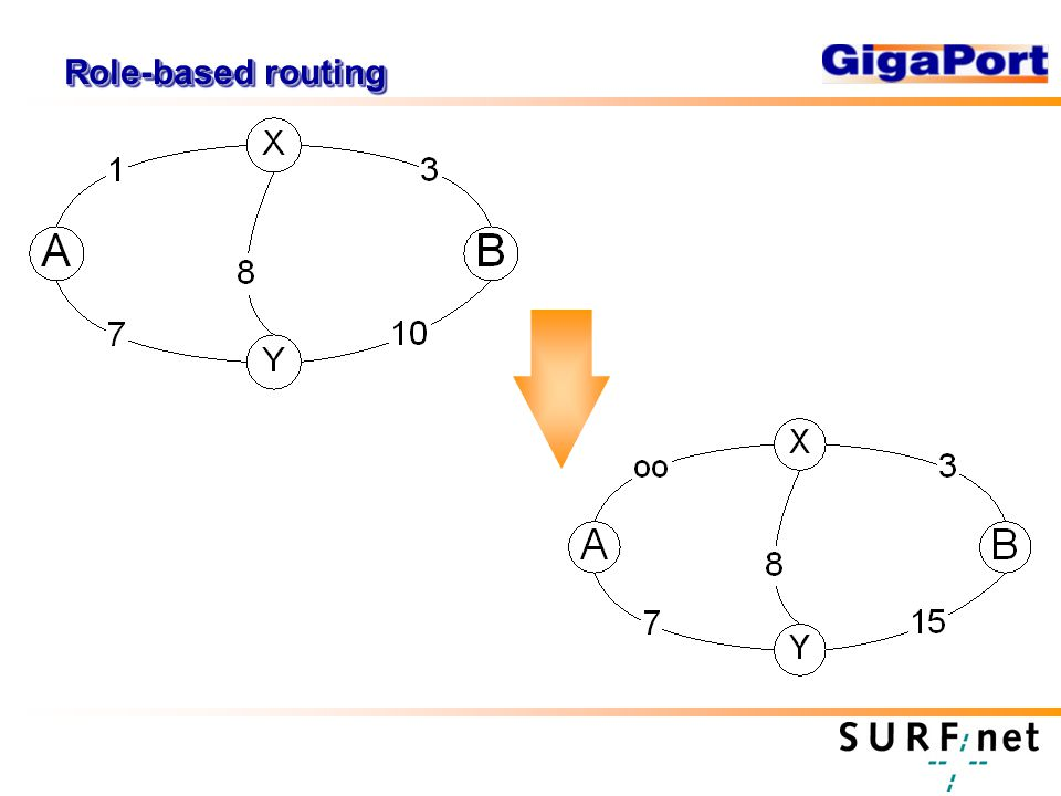 Role-based routing