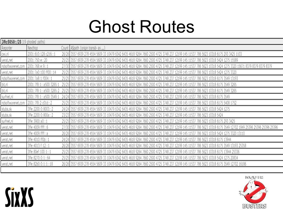 Ghost Routes
