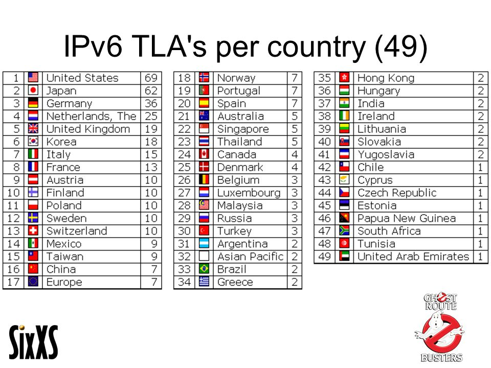 IPv6 TLA s per country (49)