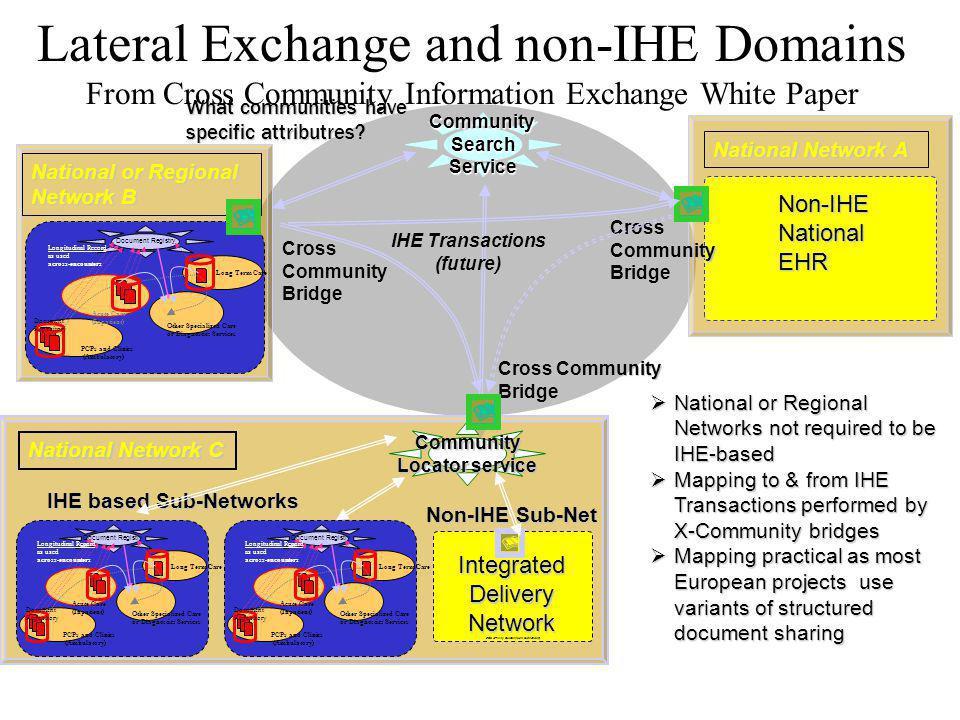 Common PIX Server XDS Registry Cross Community Bridge Document Consumer Meta-Community using existing IHE Profiles XDS Registry XDS Repository Patient Identity Source Patient Identity Source Patient Identity Source (1) (3) (2) XDS Registry (4) (5) XDS Repository (6) Meta-Community Community A Community B Community C