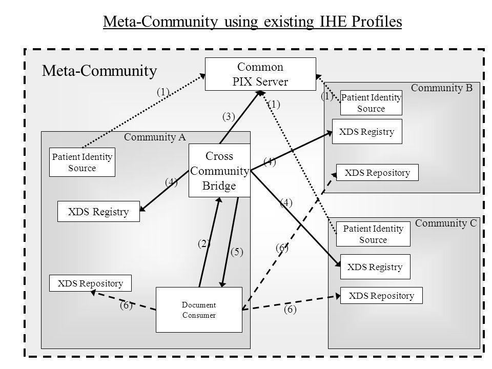 Common PIX Server XDS Registry Cross Community Bridge Document Consumer Meta-Community using existing IHE Profiles XDS Registry XDS Repository Patient