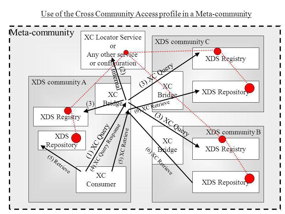 XC Bridge (local)XC Consumer XC QueryXB Query XB Retrieve XC Bridge (remote) XC Retrieve Draft Transaction Diagram