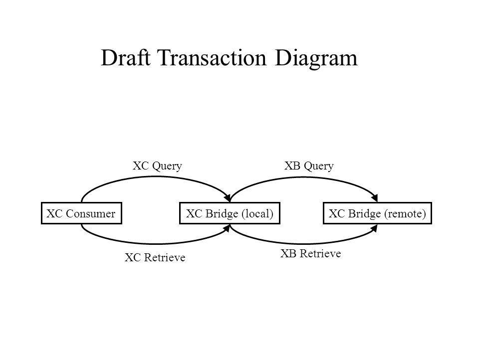 XC Bridge (local)XC Consumer XC QueryXB Query XB Retrieve XC Bridge (remote) XC Retrieve Draft Transaction Diagram