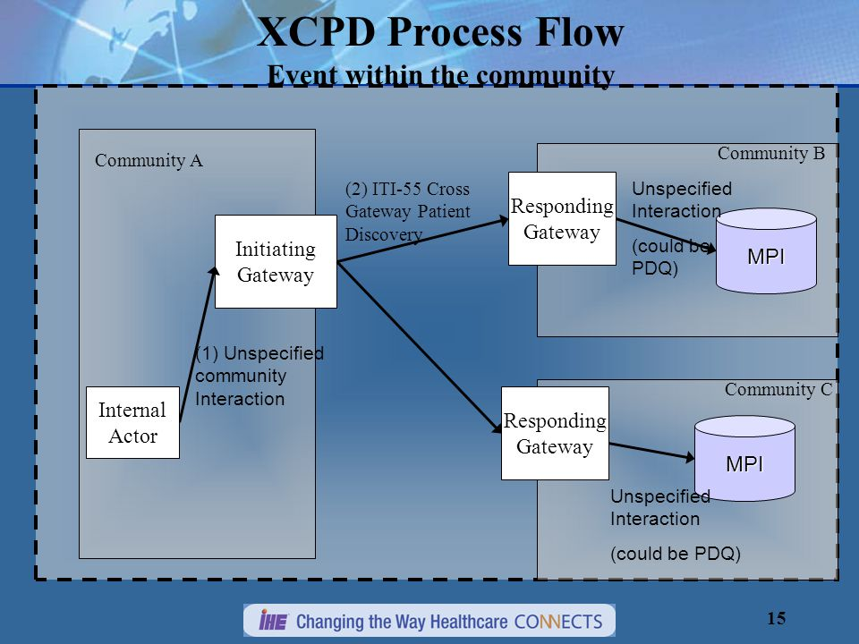 15 Initiating Gateway XCPD Process Flow Event within the community (2) ITI-55 Cross Gateway Patient Discovery Community A Community B Community C Responding Gateway Responding Gateway MPI Unspecified Interaction (could be PDQ) MPI Unspecified Interaction (could be PDQ) Internal Actor (1) Unspecified community Interaction