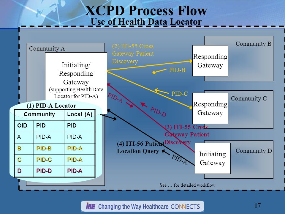 17 Initiating/ Responding Gateway (supporting Health Data Locator for PID-A) XCPD Process Flow Use of Health Data Locator (2) ITI-55 Cross Gateway Patient Discovery Community A Community B Community C Responding Gateway Responding Gateway (3) ITI-55 Cross Gateway Patient Discovery CommunityLocal (A) OIDPID APID-A BPID-BPID-A CPID-CPID-A DPID-DPID-A Initiating Gateway Community D (4) ITI-56 Patient Location Query PID-B PID-C PID-A (1) PID-A Locator PID-D See … for detailed workflow