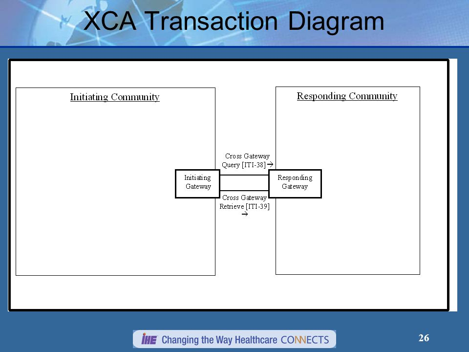 26 XCA Transaction Diagram
