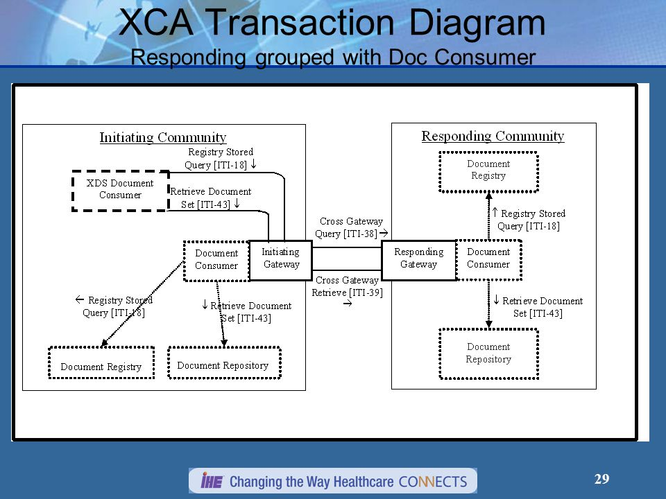 29 XCA Transaction Diagram Responding grouped with Doc Consumer