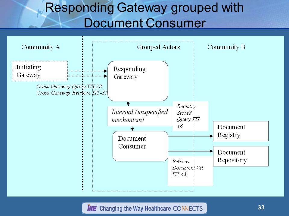 33 Responding Gateway grouped with Document Consumer