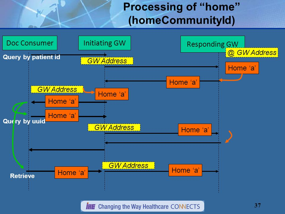 37 Processing of home (homeCommunityId) Initiating GW Responding GW Home 'a' Doc Consumer Home 'a' GW Address Home 'a' GW Address Query by patient id Query by uuid Home 'a' Retrieve GW Address Home 'a' @ GW Address