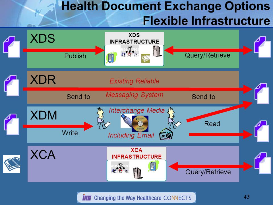 43 XDM XDR XDS Health Document Exchange Options Flexible Infrastructure Publish Query/Retrieve Send to Existing Reliable Messaging System Send to Write Read Interchange Media M8354673993 A87631 14355 L-716 XDS INFRASTRUCTURE XCA Query/Retrieve Including Email M8354673993 A87631 14355 L-716 XCA INFRASTRUCTURE